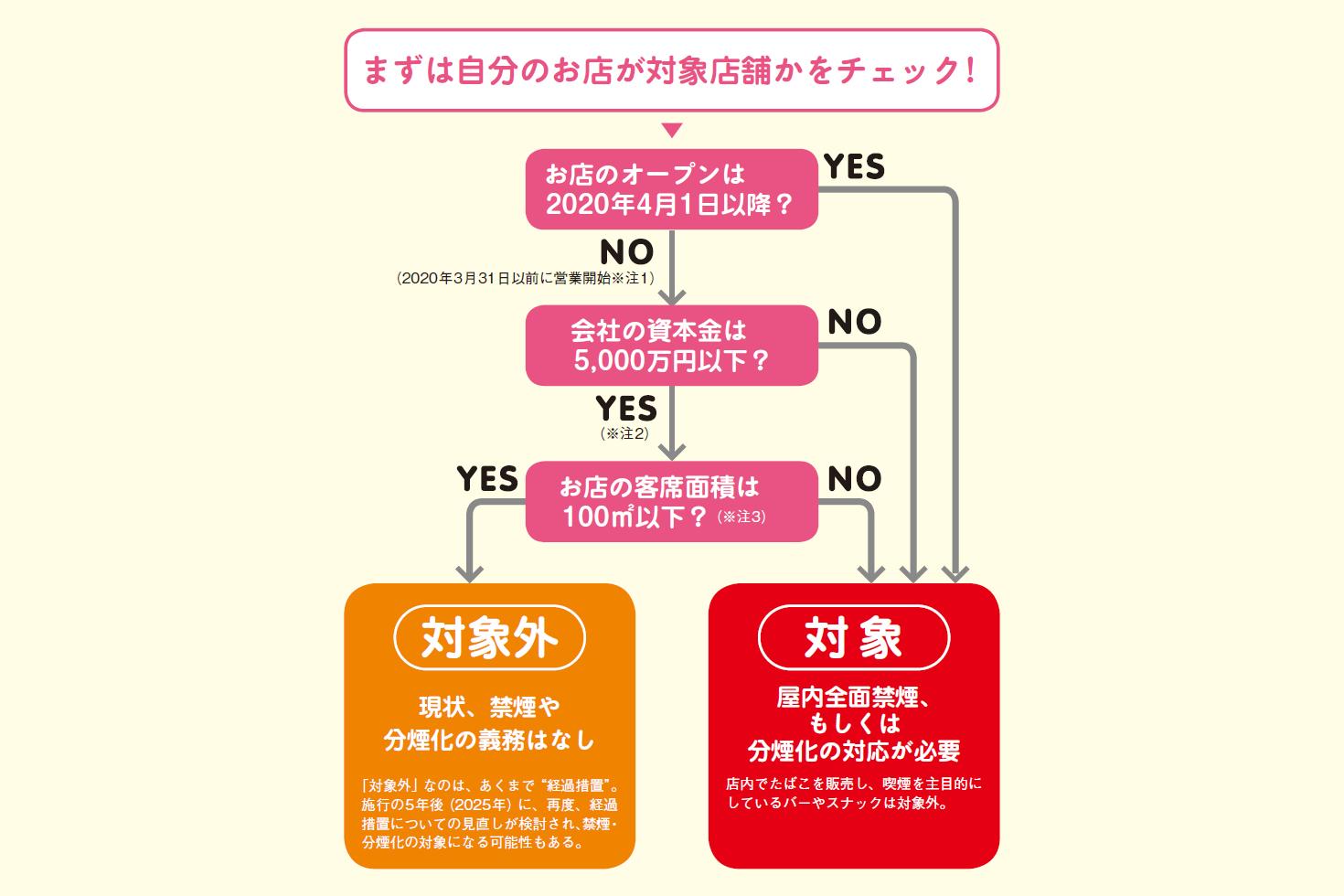飲食店×たばこの新ルール 2020年4月1日の法律施行を前に再確認 ...