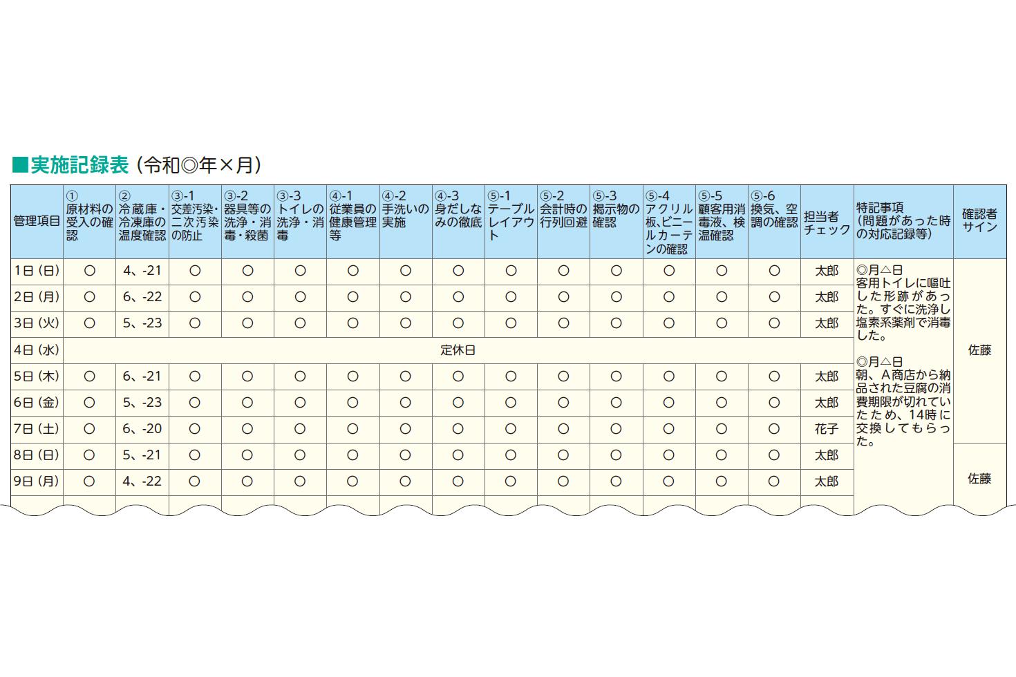 ■実施記録表(令和◎年×月)