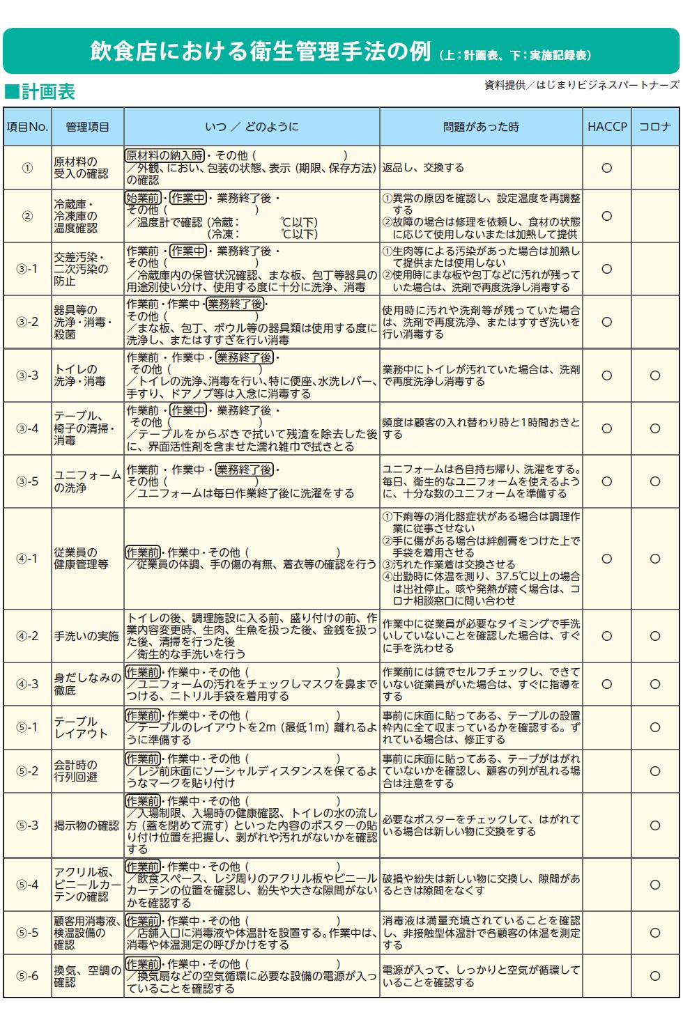 飲食店における衛生管理手法の例 (上:計画表、下:実施記録表) ■計画表